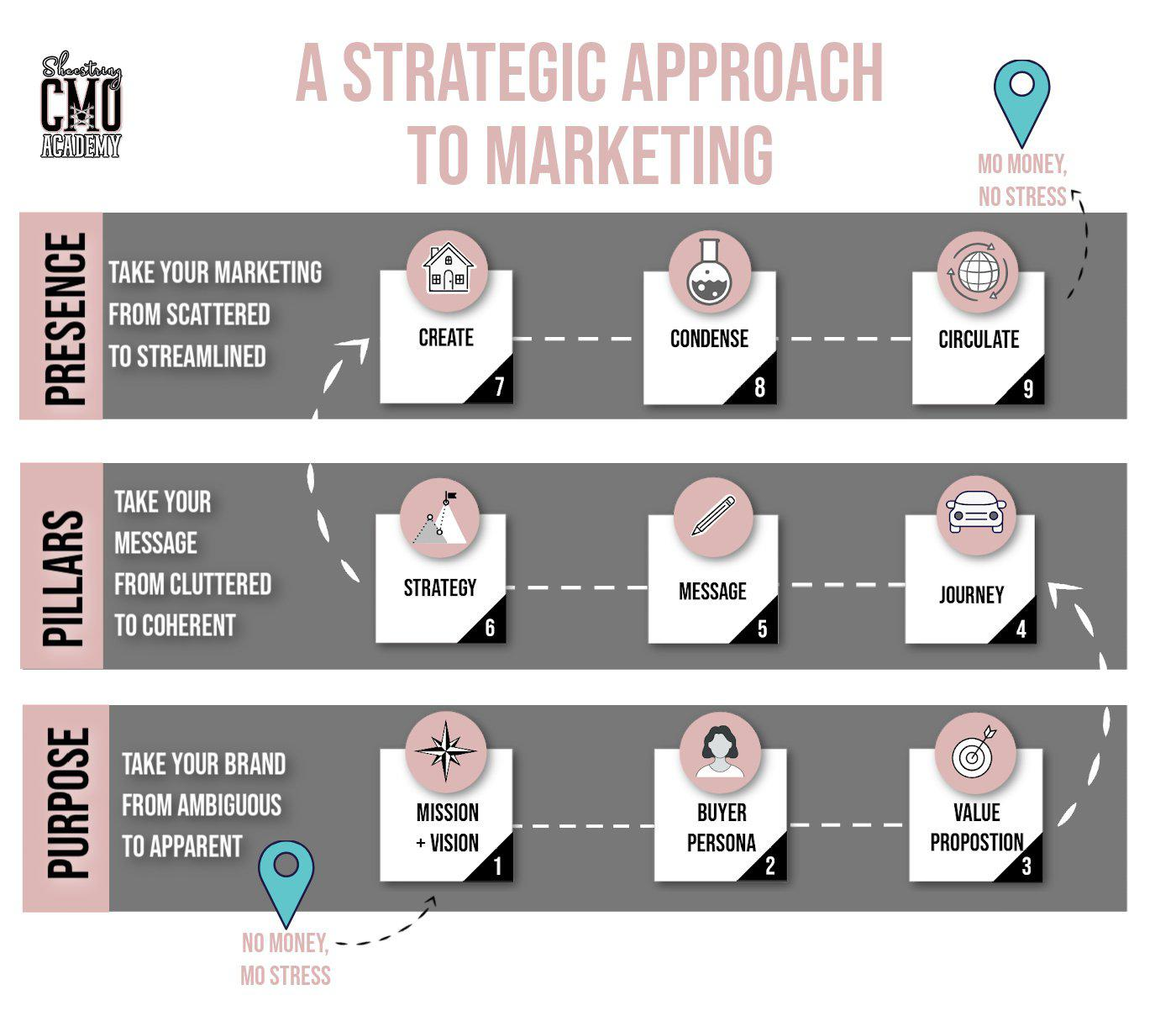 A proven framework to 5X your marketing impact on 5 hours a week with the Shoestring CMO Academy.